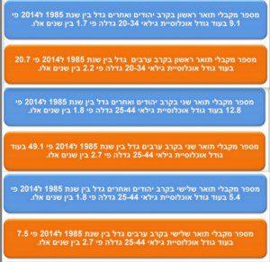 מקבלי תארים אקדמיים בישראל 2014-1985 [מתוך דוח של משרד הכלכלה]