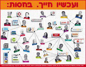 israel-media-map