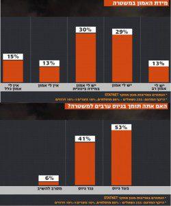 הערב בלונדון את קירשנבאום (19.2): סקר מיוחד של מכון STATNET על יחסם של ערביי ישראל עם המשטרה, וראיון עם ניצב ג'מאל חכרוש. הסקר המלא הערב ב-18:00 pic.twitter.com/MBpa5XsgBT