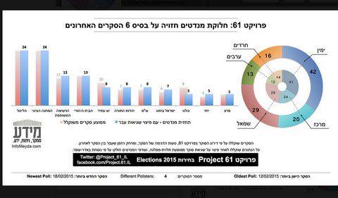 פרוייקט 61 - סקר הסקרים